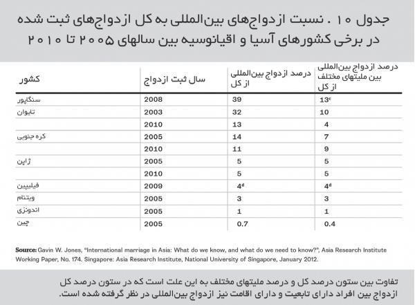 نسبت ازدواج های بین المللی به کل ازدواج های ثبت شده