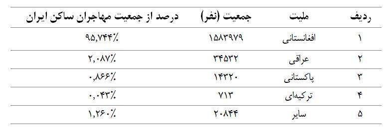 تعداد مهاجران حاضر در ایران بر اساس سرشماری نفوس و مسکن سال 1395