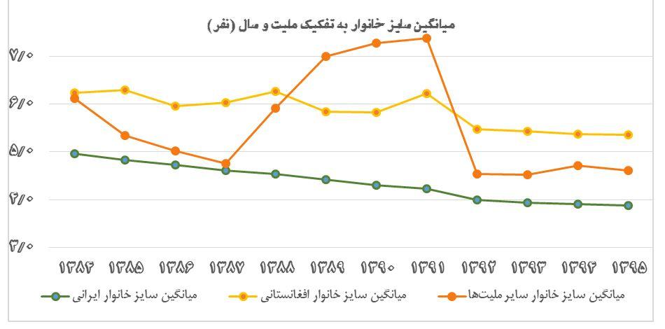 میانگین بعد خانواده های ایرانی و مهاجر