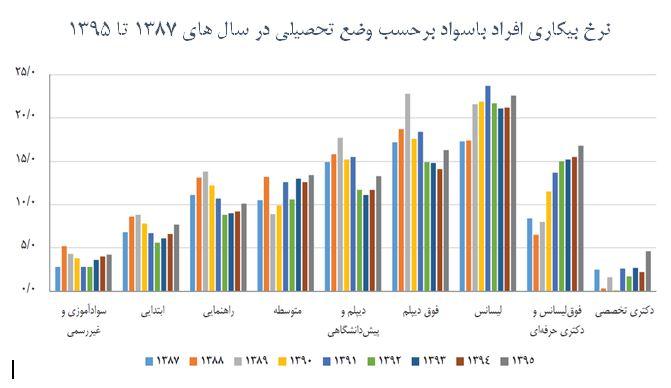 نرخ بیکاری افراد در ایران طی سال های 1387 تا 1395 بر اساس میزان تحصیلات