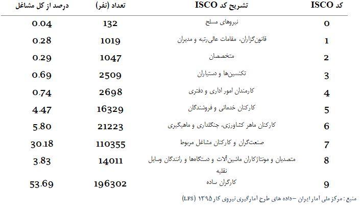 مهاجران در ایران در کدام دسته های شغلی اشتغال دارند؟