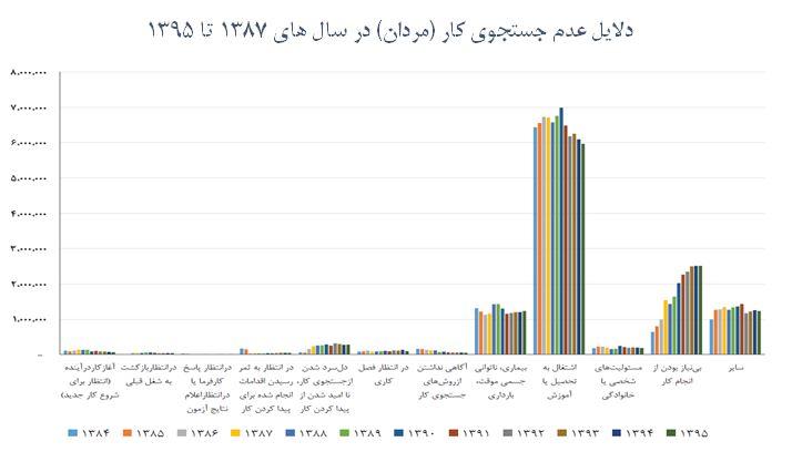 دلایل عدم جست و جو برای کار در مردان ایرانی طی سال های 1387 تا 1395