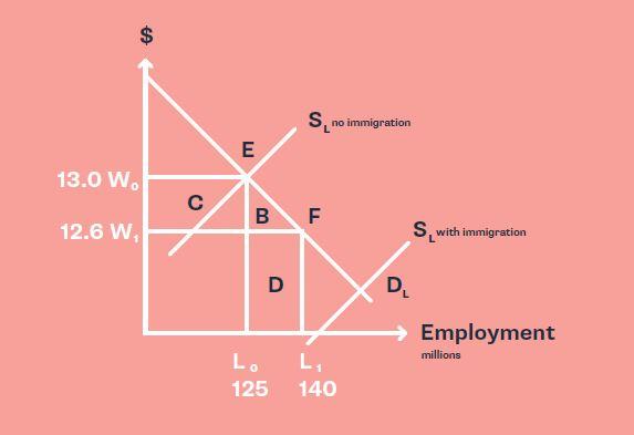 مدل عرضه و تقاضا در بازار نیروی کار و تأثیر مهاجرت بر اقتصاد