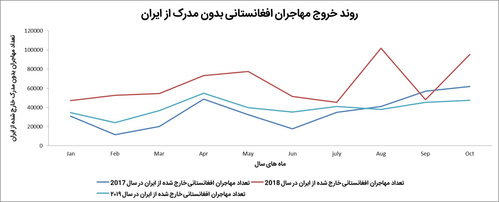 روند خروج مهاجران بدون مدرک افغانستانی در سه سال گذشته