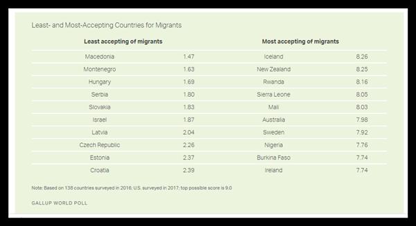 مهاجرپذیرترین کشورهای دنیا چه کشورهایی هستند؟