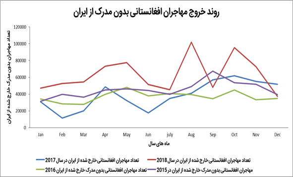 روندهای ورود مهاجران غیرقانونی به ایران بر اساس ماههای سال