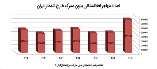 آمار بازگشت مهاجران بدون مدرک افغانستانی از ایران طی سالهای ۲۰۱۲ تا ۲۰۱۸