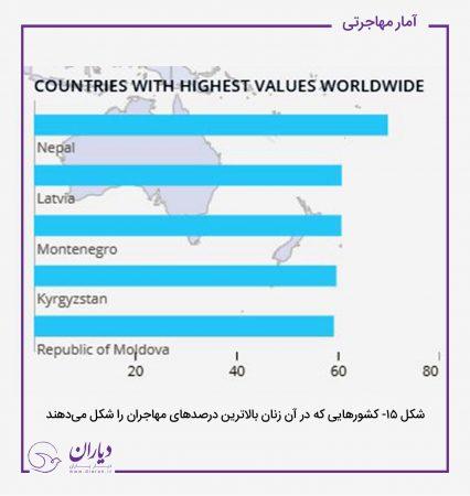 مهاجران در جهان
