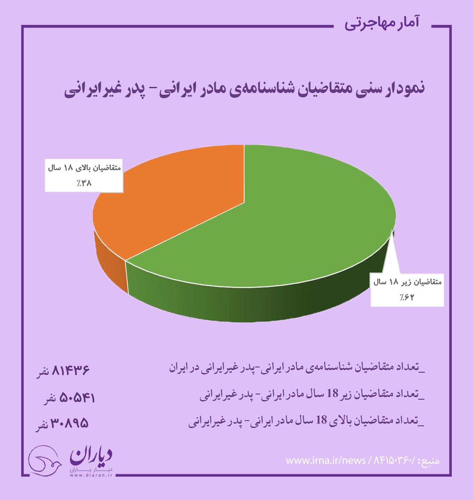 اولین شناسنامه مادر ایرانی ها
