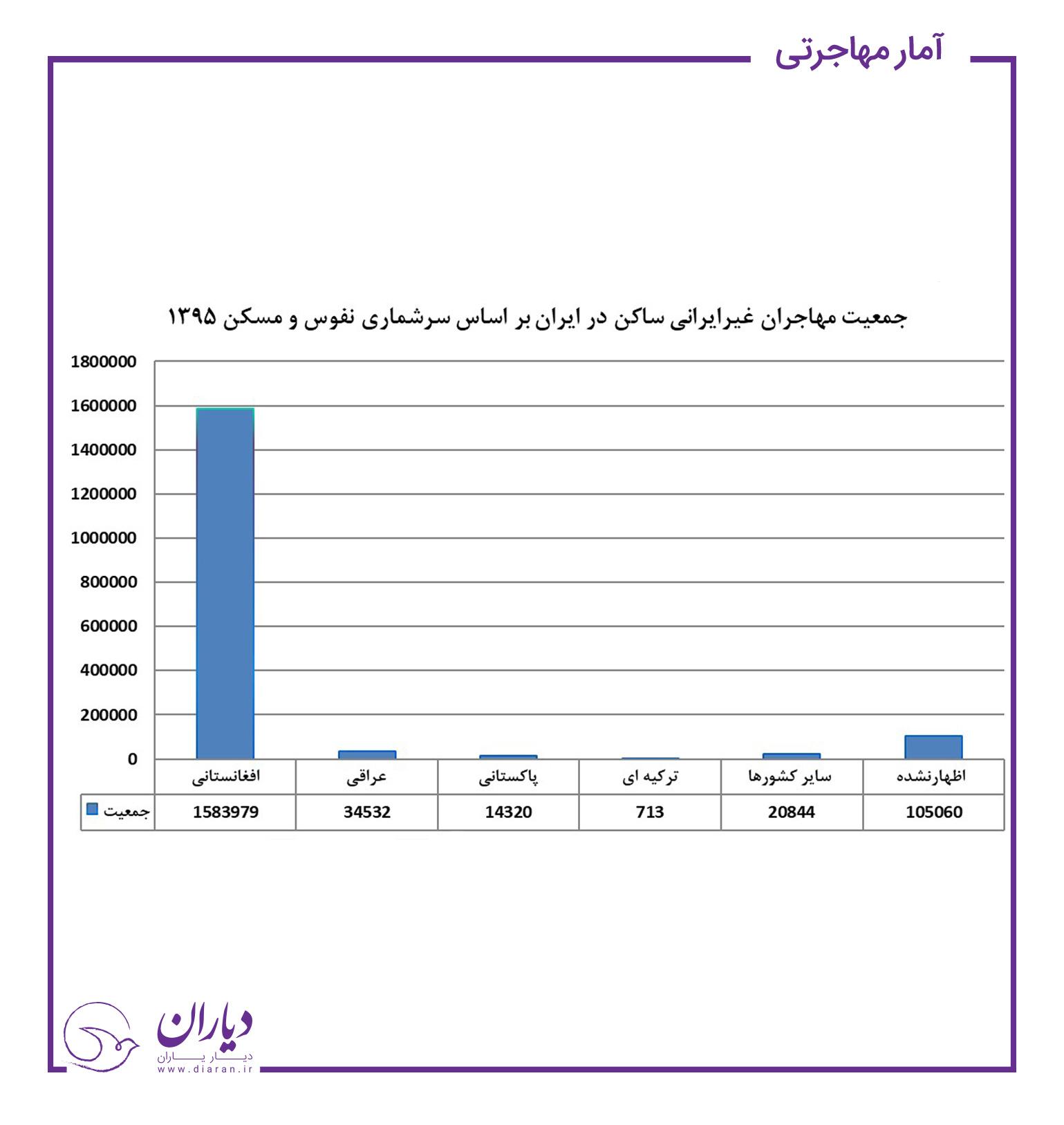 زنان مهاجر حاضر در ایران