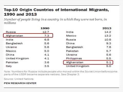 مهاجران افغانستانی در ایران